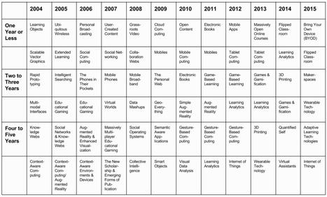 6 tecnologías que irrumpirán en educación en menos de 5 años | Blog de iDidactic | Educación y TIC | Scoop.it