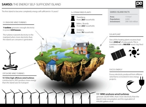 Infographic: How one Danish island became 100% energy self-sufficient | green infographics | Scoop.it