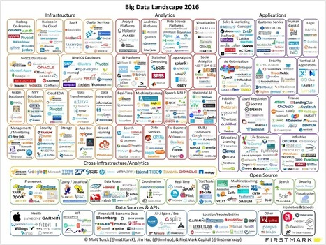 Is Big Data Still a Thing? (The 2016 Big Data Landscape) | Asset Management Engineering | Scoop.it