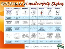 Your leadership style reveals your emotional intelligence | leadership 3.0 | Scoop.it
