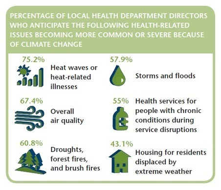 NACCHO Releases Report on Climate Change Preparedness at the Local Level | Giving to Mason | Scoop.it