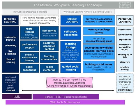 The Modern Workplace Learning Landscape: it's more than telling people what to learn | Pelas bibliotecas escolares | Scoop.it