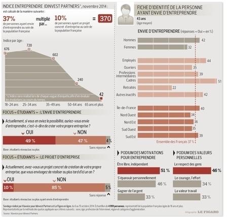 Les Français ont envie d'entreprendre | stratégie marketing des PME | Scoop.it