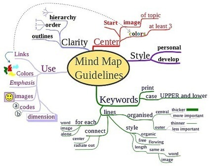 6 Mind Mapping Tools to Increase Design Efficiency | The Mine | Scoop.it