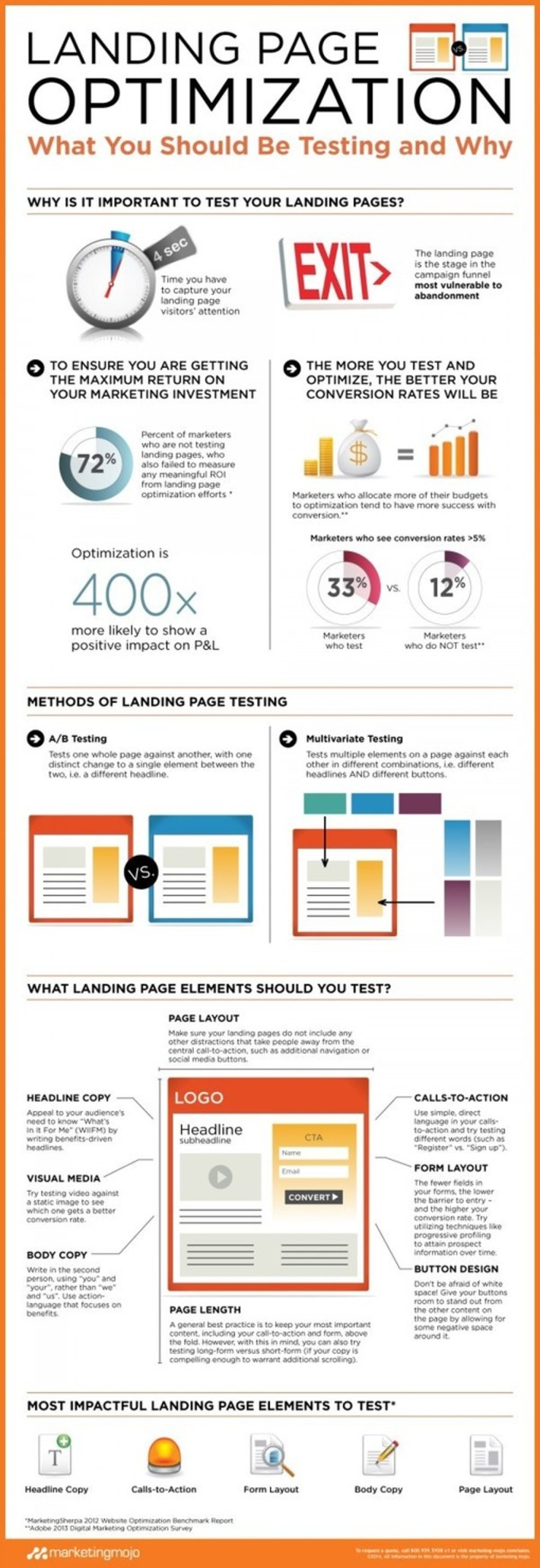 Landing Page Optimization: What You Should Be Testing and Why [Infographic] | Conversion Optimization for Lead Generation & eCommerce | Scoop.it