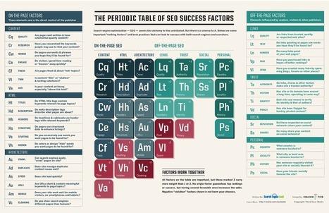 5 new elements on The Periodic Table of SEO Success Factors - iamryan | Digital Marketing | Scoop.it