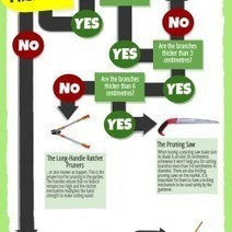 Gardening Tools Guide - Which One Should You Choose? | Visual.ly | Ilona's Garden | Scoop.it