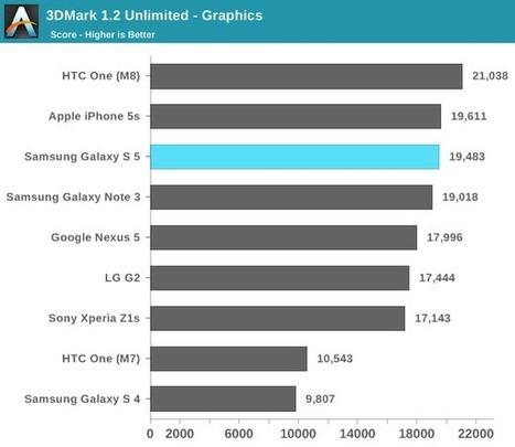 Galaxy S5 vs HTC One M8 : que valent vraiment les tests ? | Tendances mobiles - Technology & Lifestyle | Scoop.it