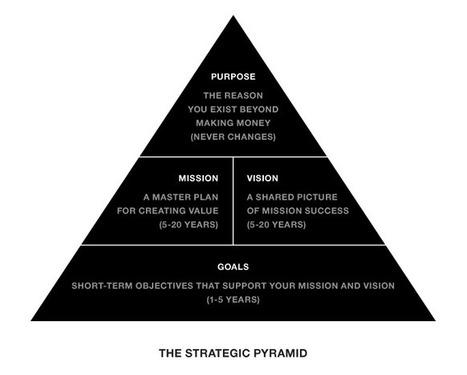 Innovation Excellence | The Strategic Pyramid | Aprendizagem Informal (Informal Learning) e Tecnologia | Scoop.it