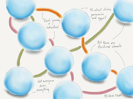 Scaffolded Social Learning | Sinapsisele 3.0 | Scoop.it