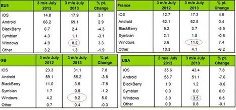 Windows Phone confirme sa 3ème place sur le podium des OS mobiles | Au fil du Web | Scoop.it