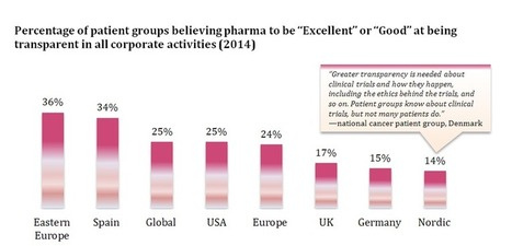 What 74 Scandanavian Patient Groups say about Pharma's Corporate Reputation | Pharma: Trends and Uses Of Mobile Apps and Digital Marketing | Scoop.it