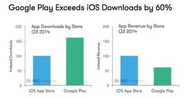 Tendances macroéconomiques de l'écosystème des App sur l'App Store et Google Play - servicesmobiles.fr   Marketing and user acquisition   Scoop.it