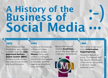 The History of Social Media from 1978 – 2012 [Infographic] - SocialTimes.com | Social Media Epic | Scoop.it
