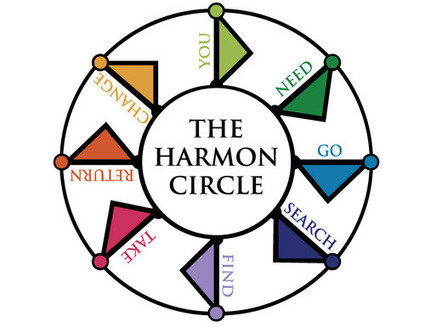Structuring Your Script with the Dan Harmon Story Circle | WR | Scoop.it