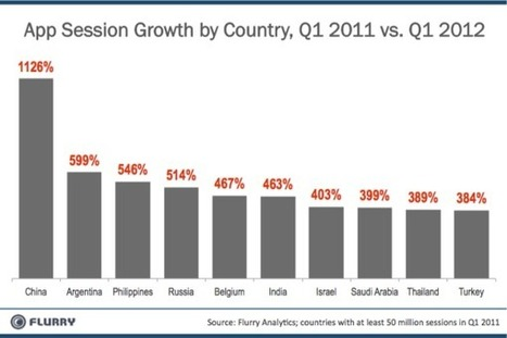 China Leads World In New iOS & Android Activations; App Sessions Up 1126% Over Last Year | A 360° Perspective of Communications, Strategy, Technology and Advertising | Scoop.it