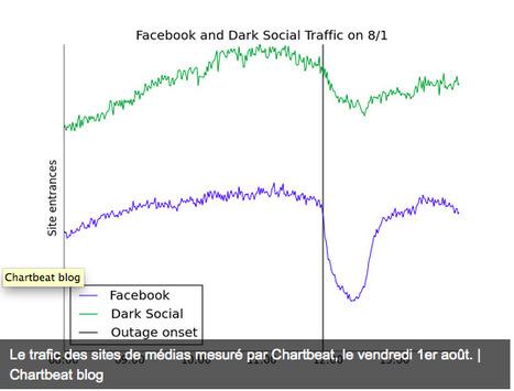 Dépendance des médias face à Facebook, la panne du 1er août en un graphique | Les médias face à leur destin | Scoop.it