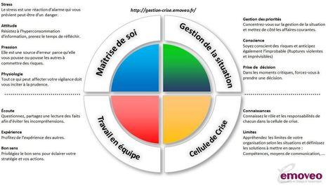 Quelques bonnes pratiques pour s'améliorer en Cellule de Crise | GesCrise | Crakks | Scoop.it