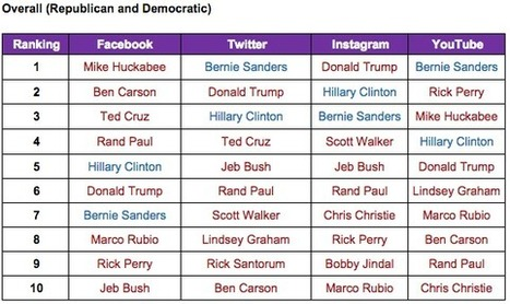 Where Does Each Presidential Candidate Excel on Social? | World Politics | Scoop.it