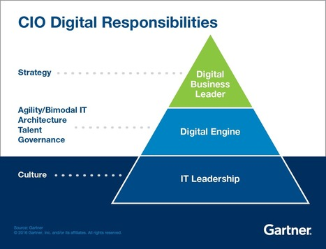Six CIO Responsibilities for Digital Business - Smarter With Gartner | Leadership, Strategy & Management | Scoop.it