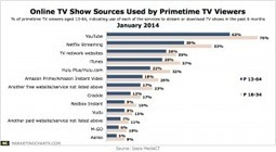 Where Do Primetime TV Viewers Find TV Shows Online? | J320- Television Today | Scoop.it