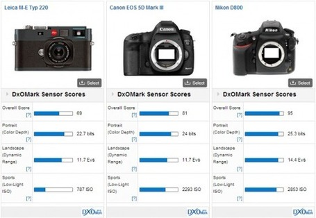 First Leica camera test results published at DxOMark | Photography Gear News | Scoop.it