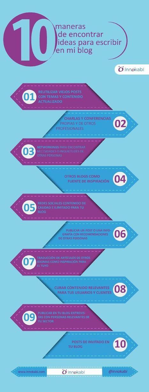 10 Ideas para Escribir en tu Blog cuando te bloqueas (infografía) | E-Learning, M-Learning | Scoop.it