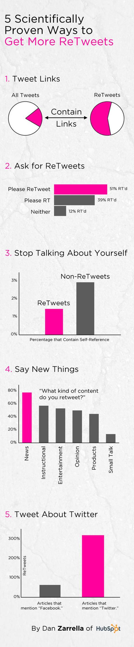 [Infographie] Twitter : 5 méthodes scientifiquement prouvées pour obtenir plus de Retweets | Web-Interviews.com | Pascal Faucompré, Mon-Habitat-Web.com | Scoop.it