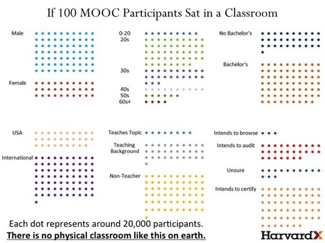 Practical Guidance from MOOC Research: Student Diversity | Learning & Mind & Brain | Scoop.it