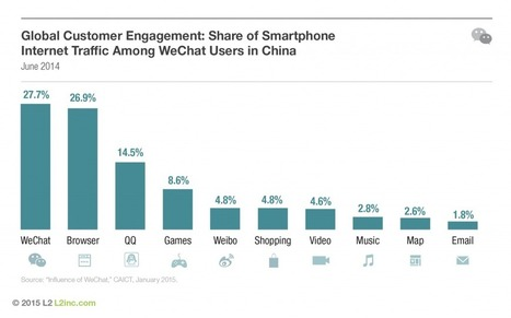 How to Message Consumers in China | L2: The Daily | Public Relations & Social Media Insight | Scoop.it
