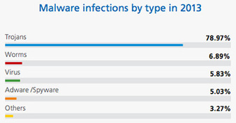 20% of all malware ever created appeared in 2013 | 31.53 % infected computers worldwide | Creating the 21st Century Classroom | Scoop.it