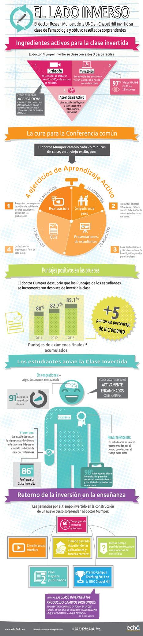 La Clase Invertida | Comunidad UAM® TIC | UAM B-learning | Scoop.it