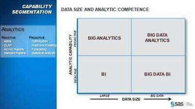 SAS Questions Big Data Approaches of SAP, Oracle - Enterprise Apps Today   Big Data your head in the clouds   Scoop.it
