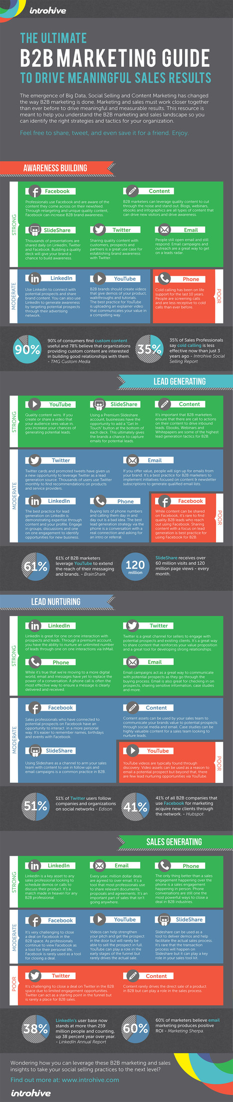 The ultimate B2B Marketing Guide [Infographic] | Un noeud dans le mouchoir des médias sociaux | Scoop.it