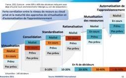 Datacenters et clouds privés : l'écosystème stimule la demande, selon Markess | Cloud computing : une solution ... | Scoop.it