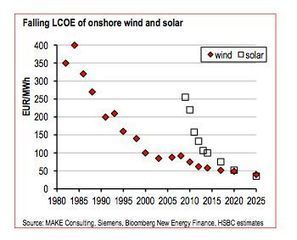 """Renewable Energy Boosted By Shift From Green Idealism To """"Hard Economics"""" 