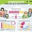 Infographie : Gamification : miser sur le ludique pour 'accrocher' | Infographies butinées | Scoop.it