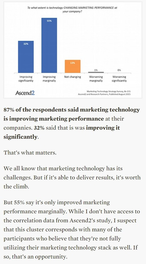 Only 9% of marketers have a complete, fully utilized martech stack - Chief Marketing Technologist   Digital Brand Marketing   Scoop.it