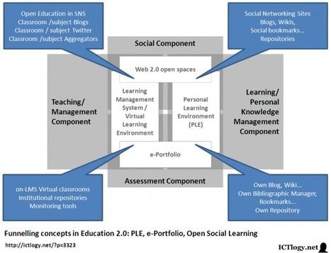 Disruption!: Aprender con las Redes Sociales en la escuela.... | herramientas de la web 2.0 | Scoop.it
