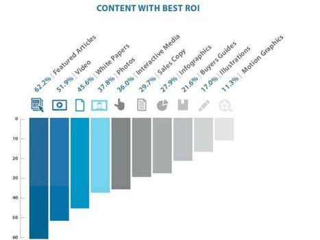 Come diffondere i contenuti di brand: ecco i 4 format che generano il ROI più elevato   Social media culture   Scoop.it
