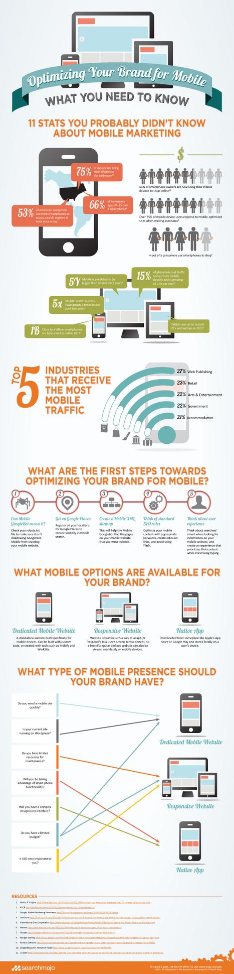 Ce que vous devez savoir afin d'optimiser votre marque pour le mobile. | News de la relation client | Scoop.it