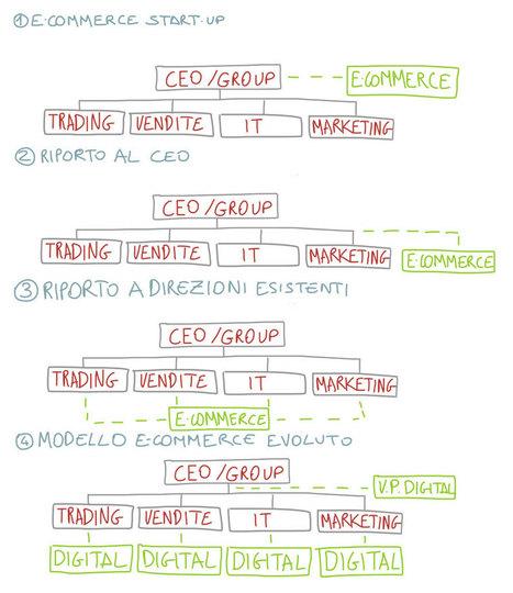 Dove inserire il team e-Commerce nell'organizzazione aziendale: Start-Up, riporto del CEO o delle Direzioni Marketing, Commerciale, IT, … ? (2/3) | Marketing | Scoop.it