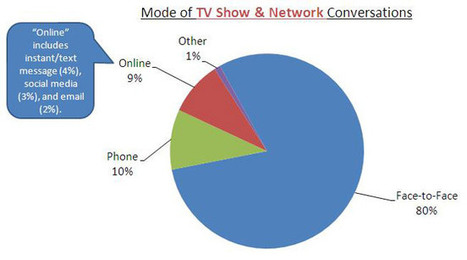 The Platinum Age of TV and the Buzz That is Driving It | Media Stuff | Scoop.it