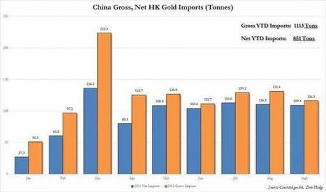 China's Gold Hoarding Continues: Over 2,200 Tons Imported In Two Years | Zero Hedge | What | Scoop.it