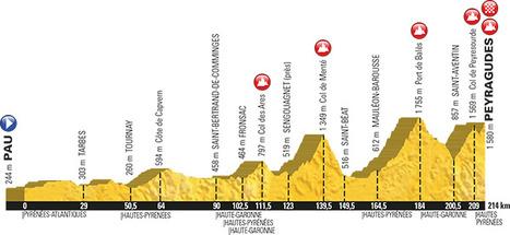 Le grand Bond pour le Tour de France 2017 à Peyragudes | Vallée d'Aure - Pyrénées | Scoop.it