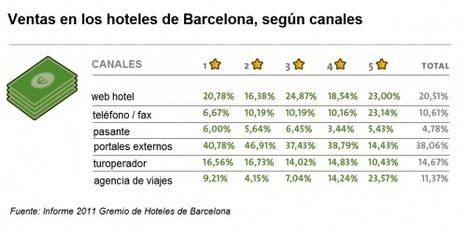 Los hoteles de Barcelona invierten el 63% de su publicidad en medios online | Web 2.0 & Redes Sociales ...  y mucho mas !!! | Scoop.it