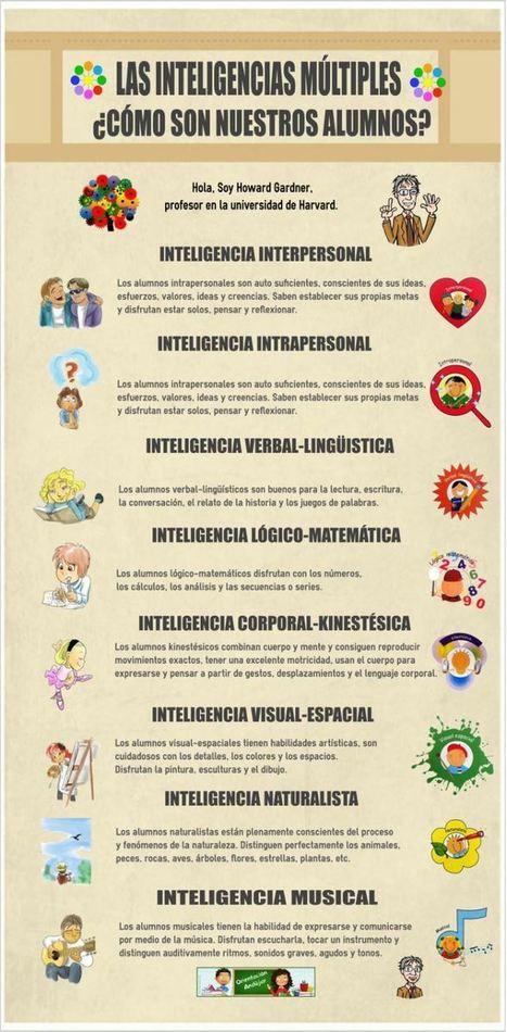 Inteligencias Múltiples - ¿Cómo son nuestros alumnos?   Infografía   Tecnología y Informática para Docentes y Alumnos! - innovaEDU   Scoop.it