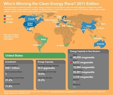 Global Clean Energy Investment a Record $263 Billion in 2011 - The Pew Charitable Trusts | The Future of Water & Waste | Scoop.it