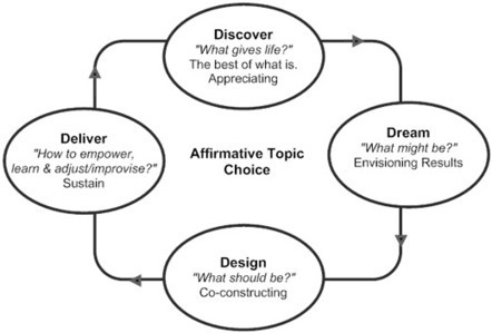 """What """"gives Life"""" to your Organization? Appreciative Inquiry and the Quest for the """"Positive Core"""" 