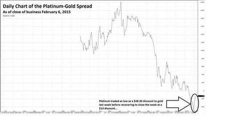 Bipolar Trading In Precious Metals: Divergences Create Opportunity  - American Hard Assets | Precious Metals | Scoop.it